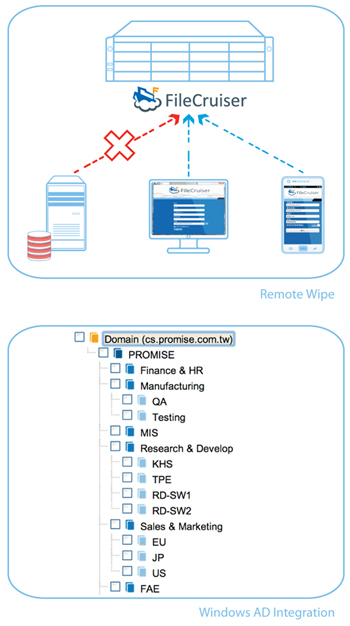 Remote Wipe and Windows AD and LDAP support